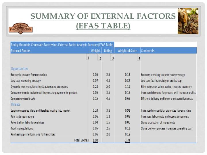Summary of External Factors