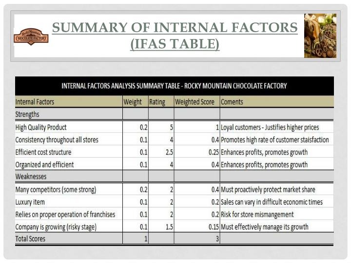 Summary of internal factors