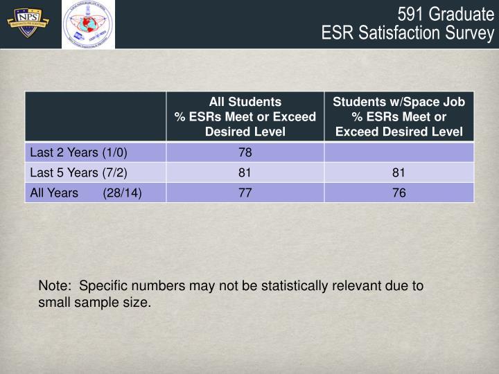591 Graduate
