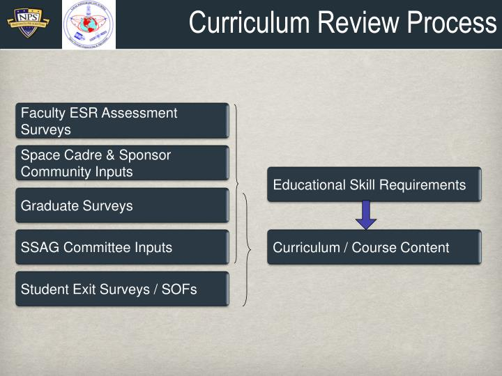 Curriculum Review Process