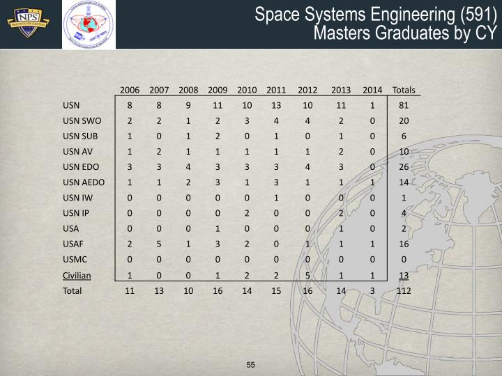 Space Systems Engineering (591)