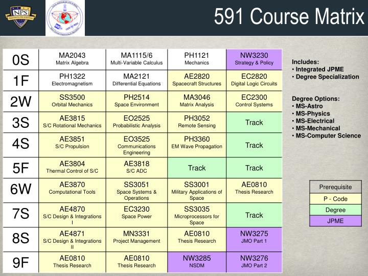 591 Course Matrix