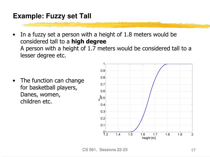 Example: Fuzzy set Tall