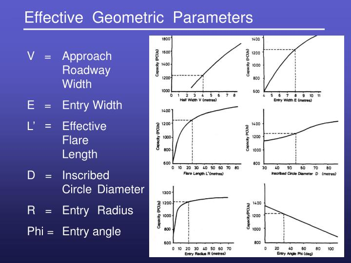 Effective  Geometric  Parameters