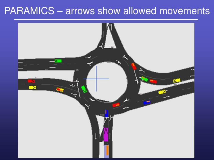 PARAMICS – arrows show allowed movements