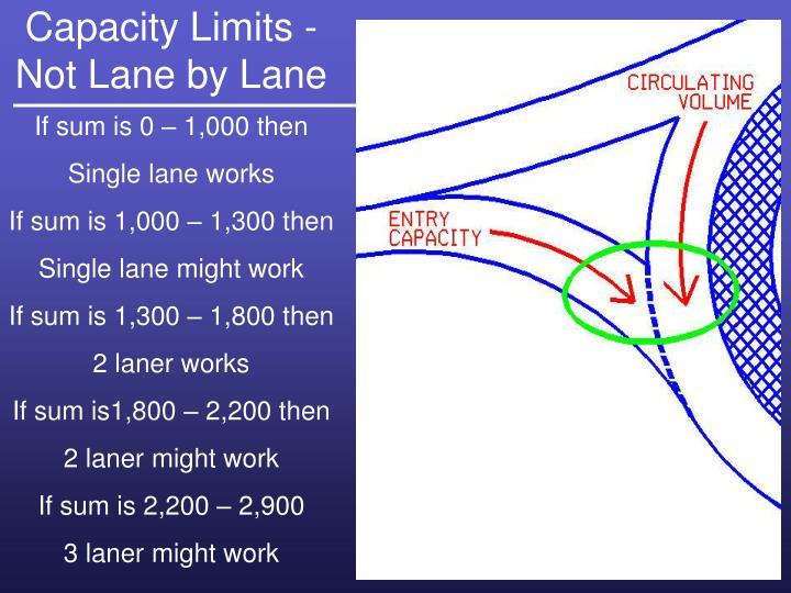 Capacity Limits -