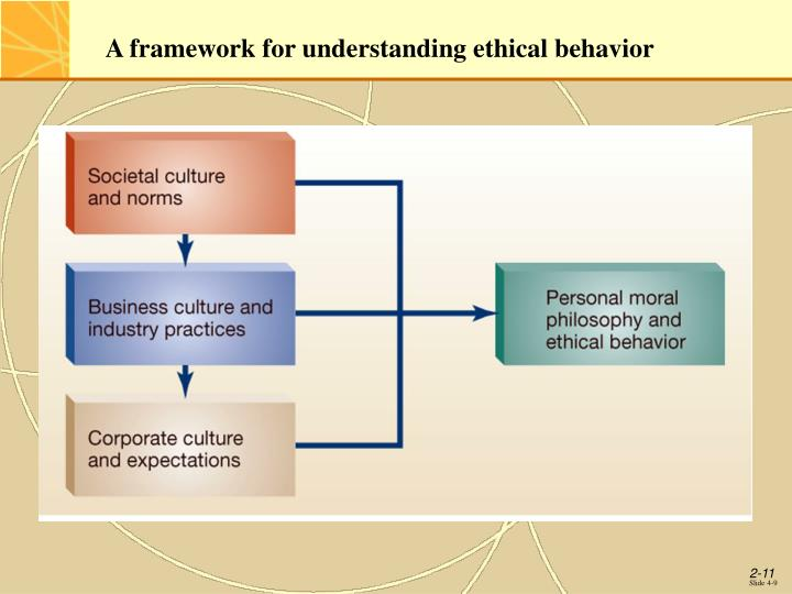 A framework for understanding ethical behavior