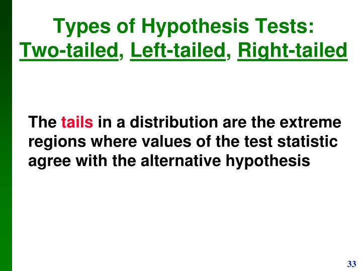 Types of Hypothesis Tests: