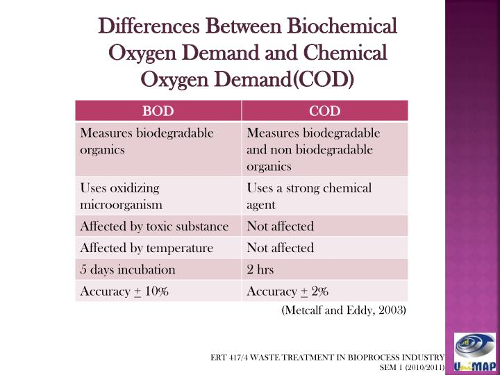 Differences Between Biochemical Oxygen Demand and Chemical Oxygen Demand(COD)