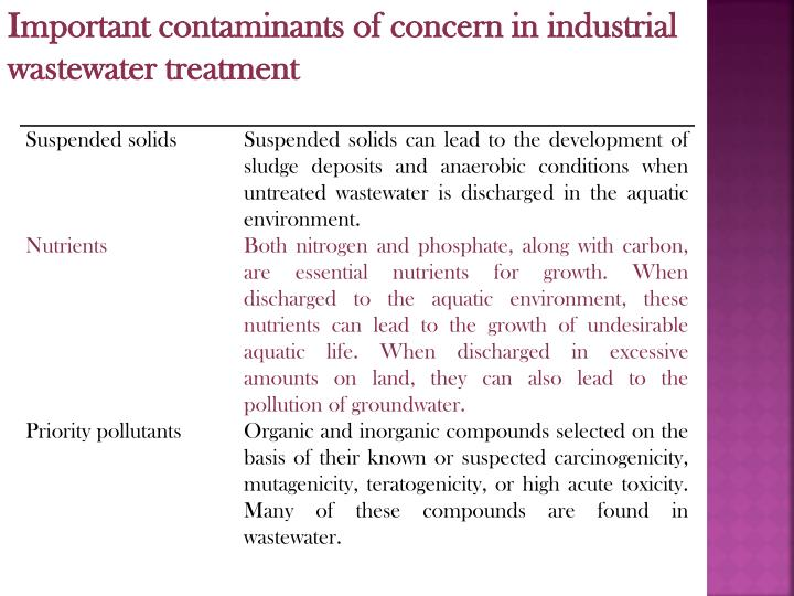 Important contaminants of concern in industrial wastewater treatment