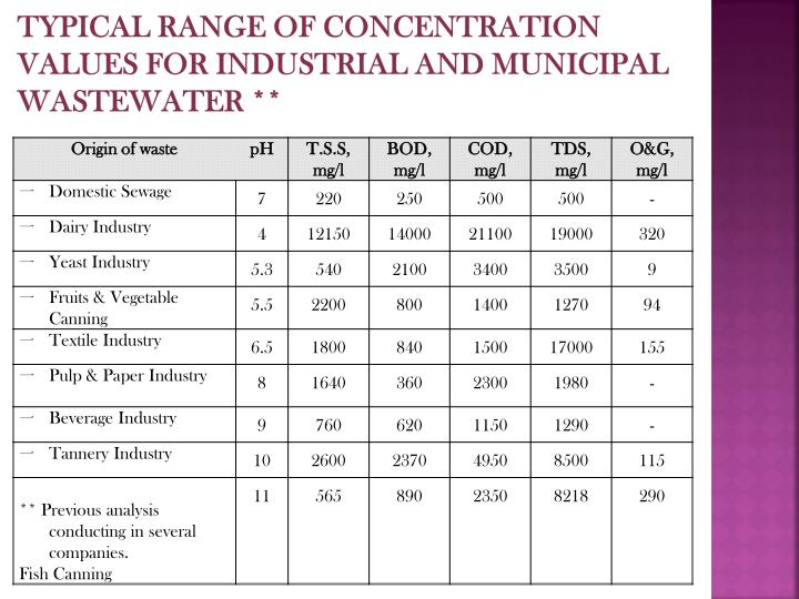 Typical range of concentration values for industrial and municipal wastewater **