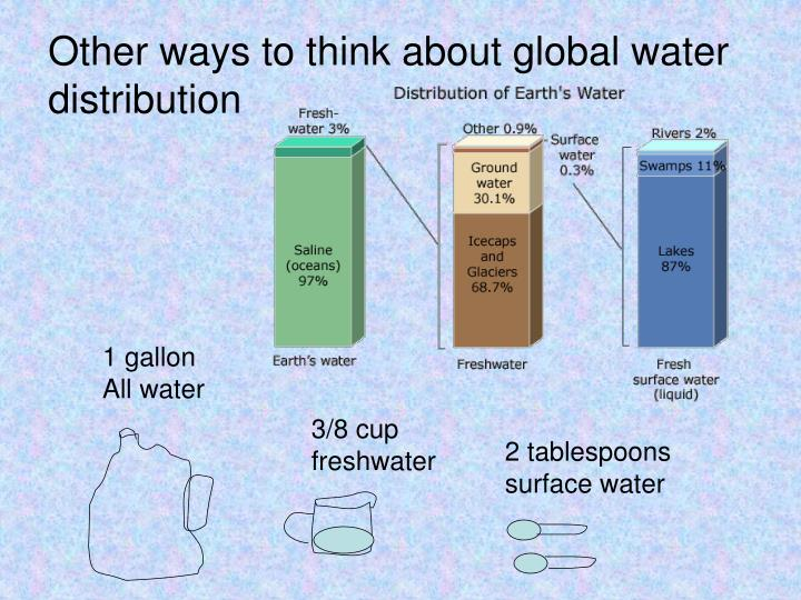 Other ways to think about global water distribution