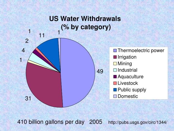 410 billion gallons per day   2005