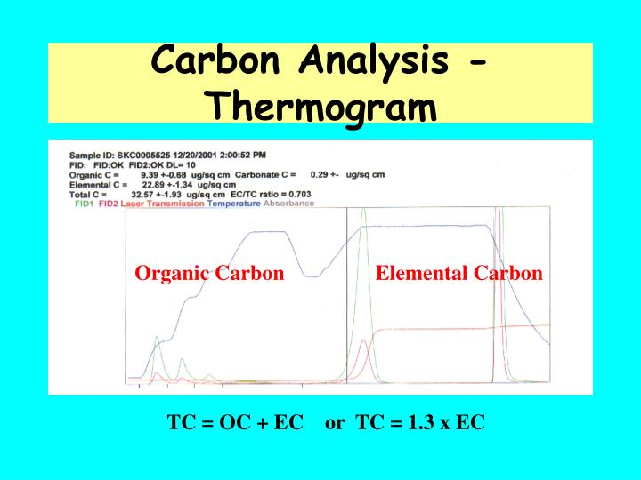 Carbon Analysis - Thermogram