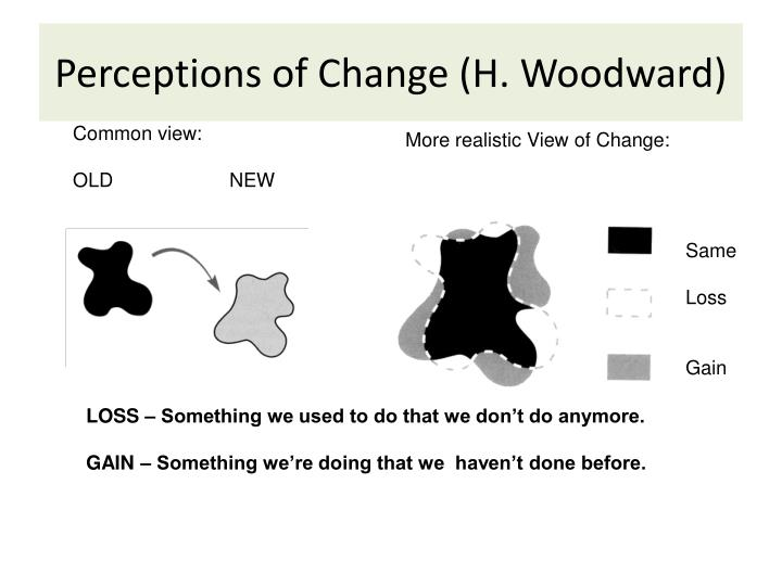 Perceptions of Change (H. Woodward)