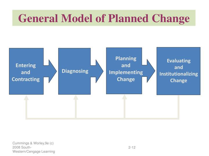 General Model of Planned Change