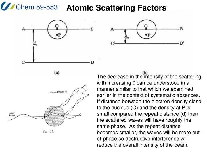 Atomic Scattering Factors