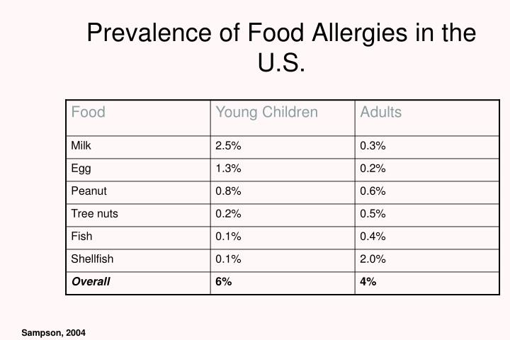 Prevalence of Food Allergies in the U.S.