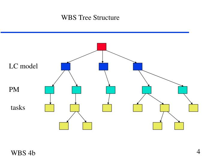 WBS Tree Structure