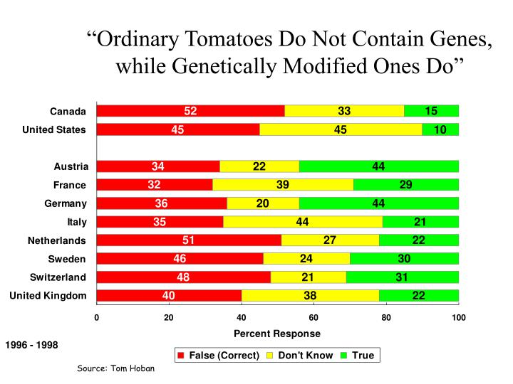"""Ordinary Tomatoes Do Not Contain Genes, while Genetically Modified Ones Do"""