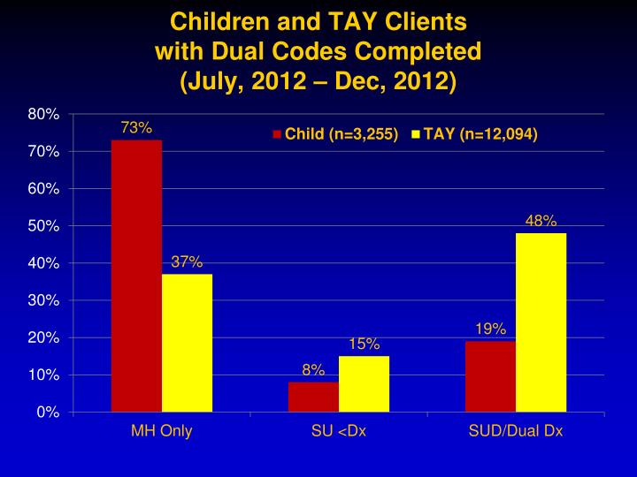 Children and TAY Clients