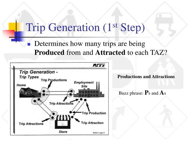 Trip Generation (1