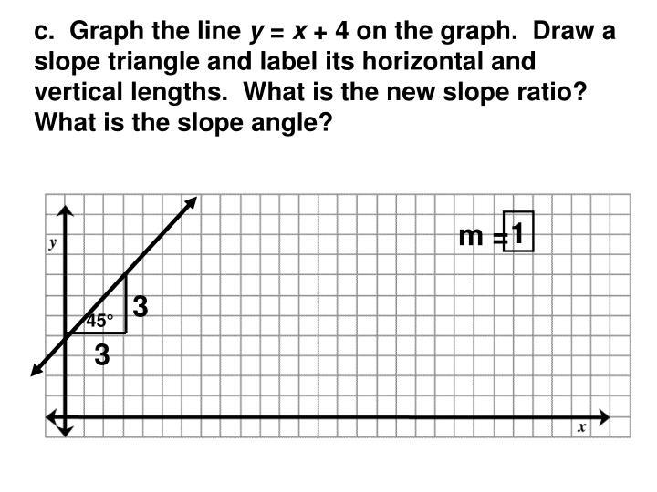 c.  Graph the line