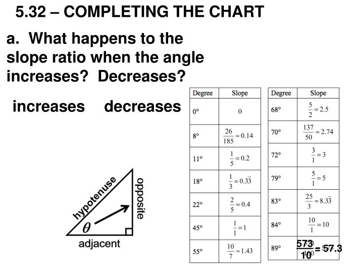 5.32 – COMPLETING THE CHART