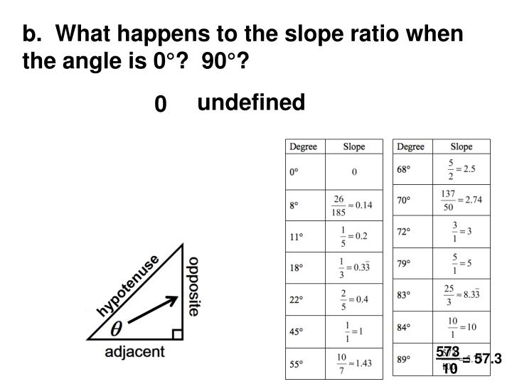 b.  What happens to the slope ratio when the angle is 0°?  90°?