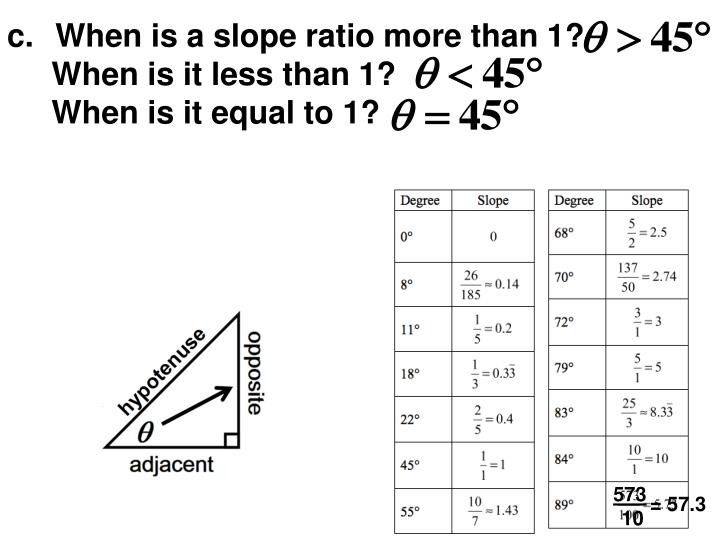 When is a slope ratio more than 1?