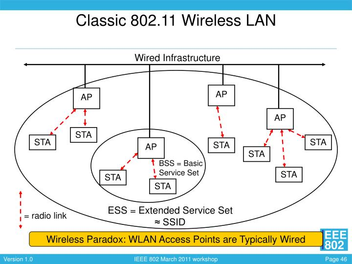 Classic 802.11 Wireless LAN