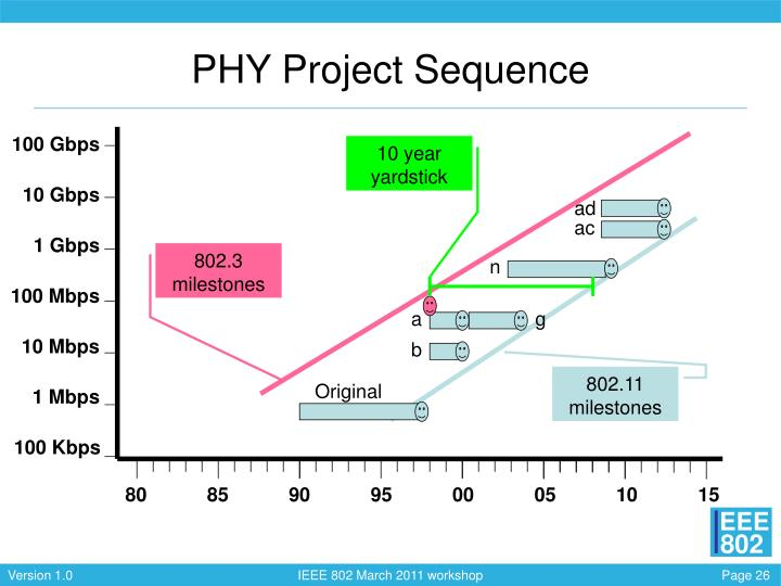 PHY Project Sequence