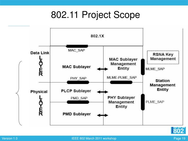 802.11 Project Scope