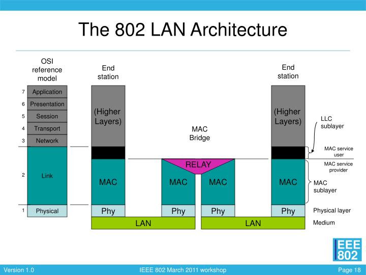 The 802 LAN Architecture