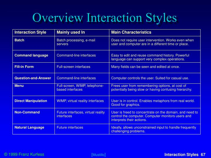 Overview Interaction Styles