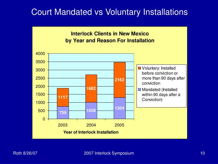 Court Mandated vs Voluntary Installations