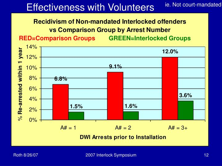 Effectiveness with Volunteers
