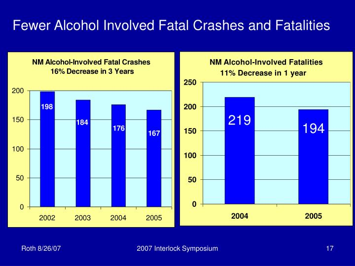 Fewer Alcohol Involved Fatal Crashes and Fatalities