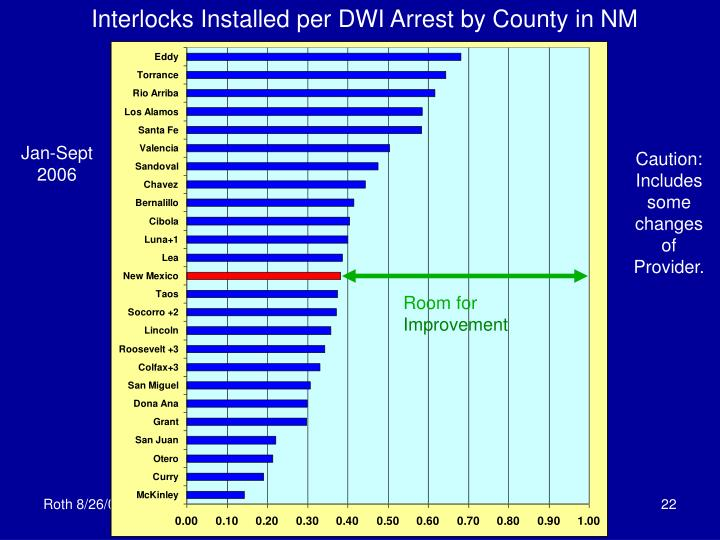Interlocks Installed per DWI Arrest by County in NM