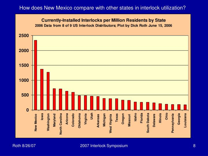 How does New Mexico compare with other states in interlock utilization?