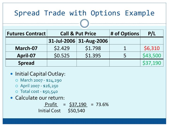 Example of an options trade