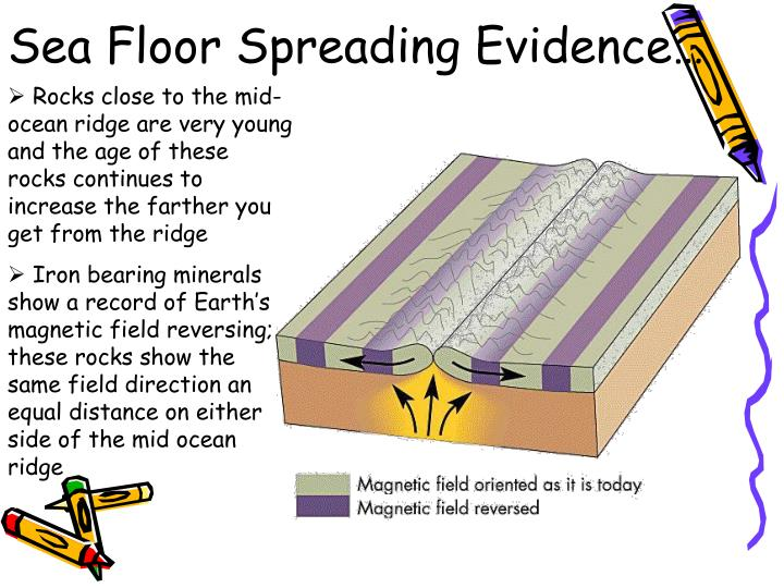 Sea Floor Spreading Evidence…