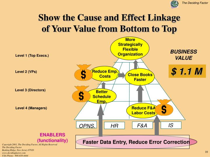 Show the Cause and Effect Linkage                         of Your Value from Bottom to Top