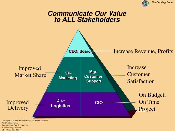 Communicate Our Value                                             to ALL Stakeholders