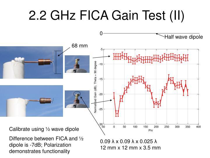 2.2 GHz FICA Gain Test (II)