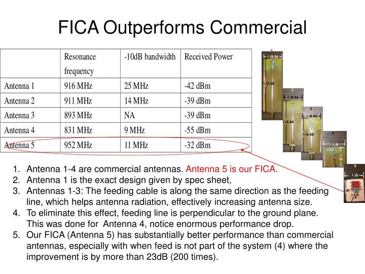 FICA Outperforms Commercial
