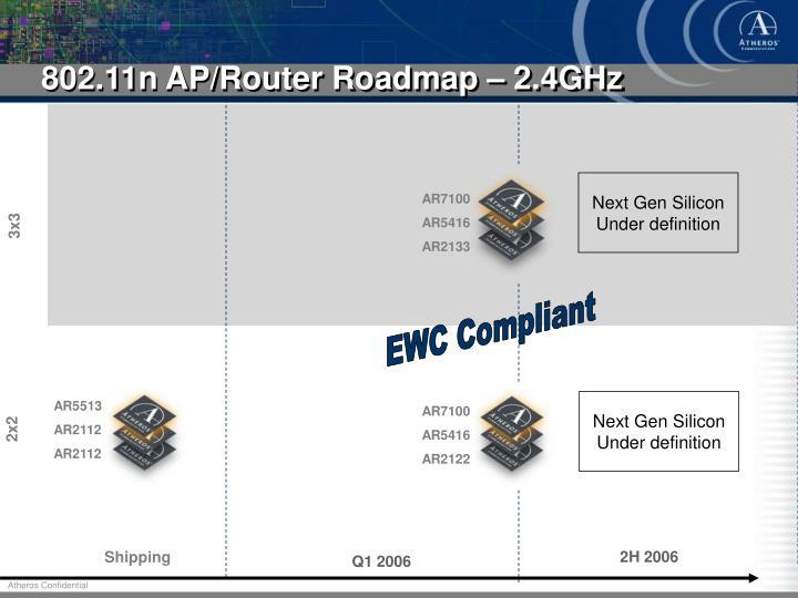 802.11n AP/Router Roadmap – 2.4GHz