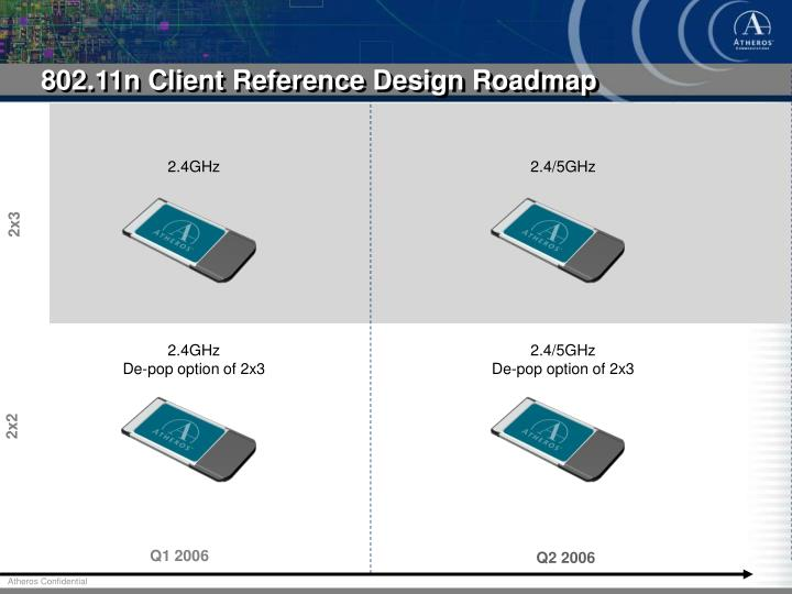 802.11n Client Reference Design Roadmap