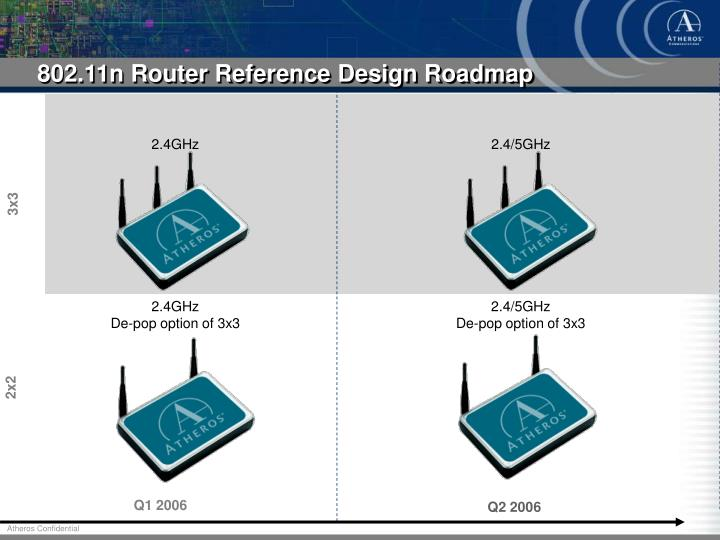802.11n Router Reference Design Roadmap