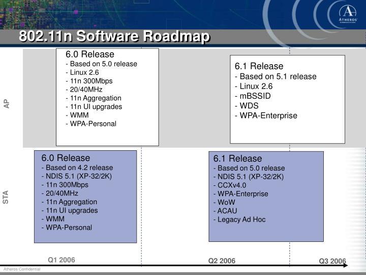 802.11n Software Roadmap